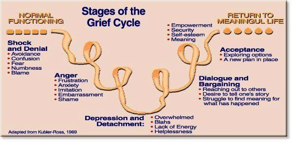 supporting individuals experiencing loss and grief Buy supporting people through loss and grief by john  support people experiencing loss and grief  guide as well as a resource for individuals,.